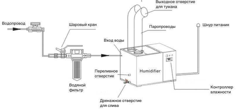 Схема подключения к воде